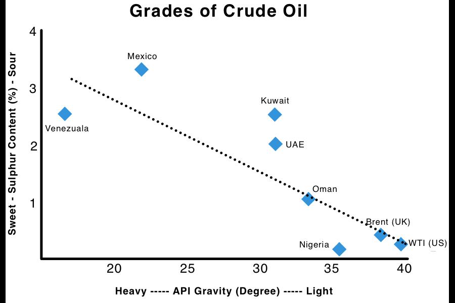 Grades of Crude Oil Chart