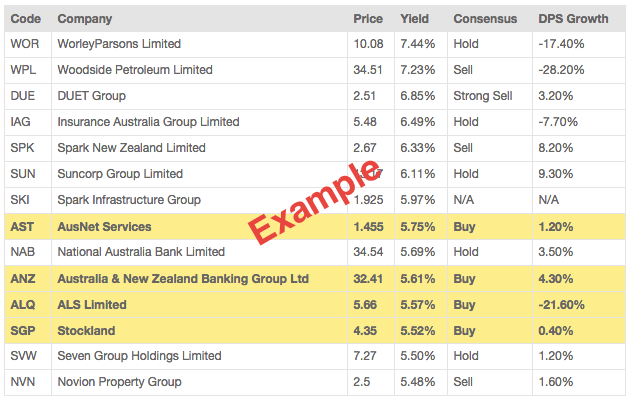 Dividend Yield Scan Example