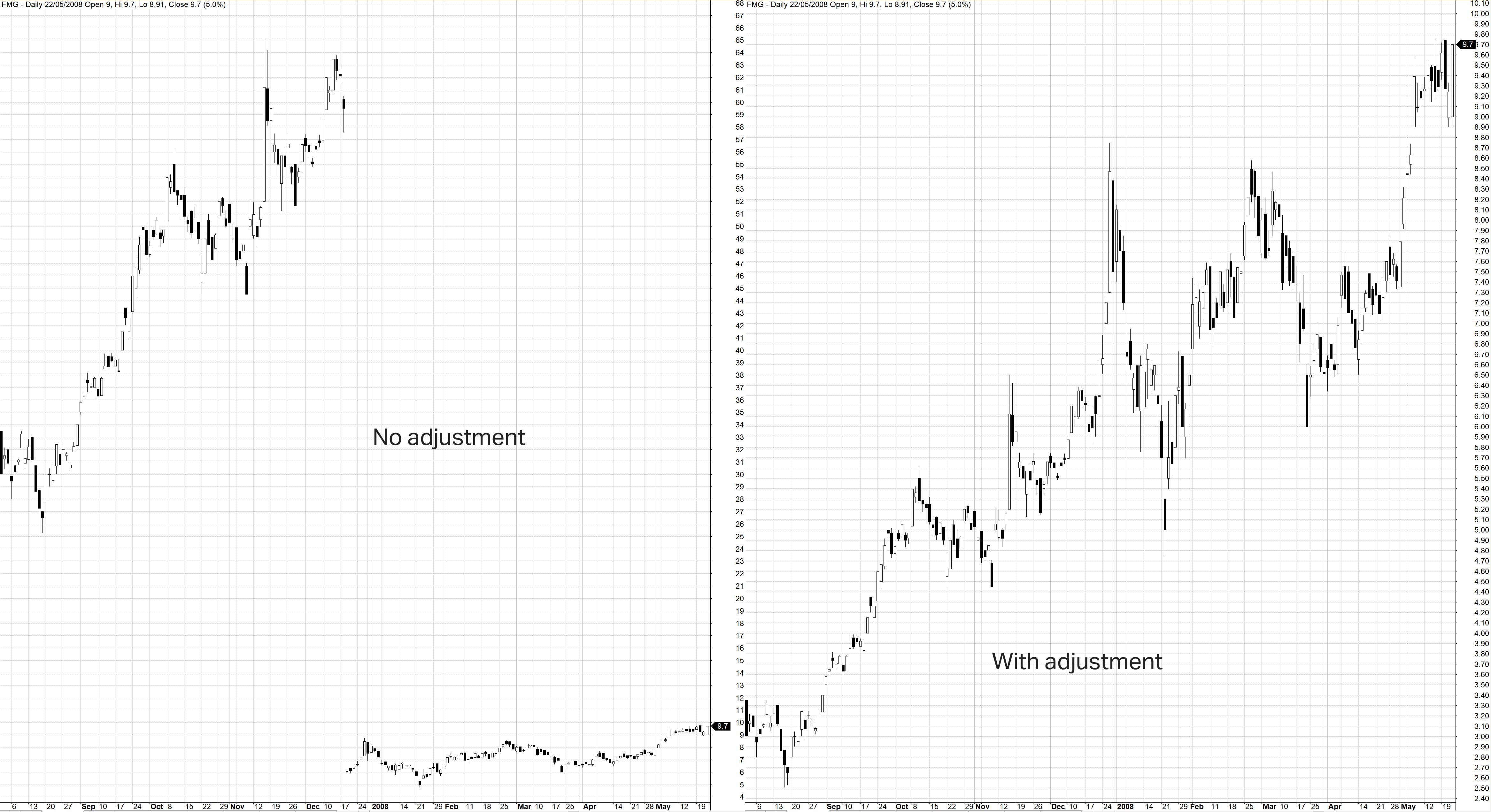 FMG Chart Share Split
