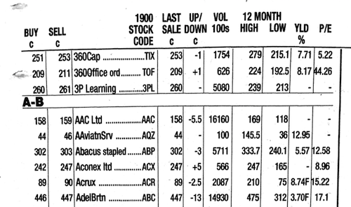 Share price table from a newspaper
