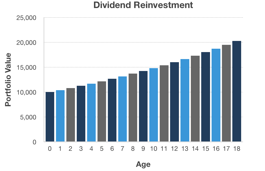 Effect of dividends being reinvested (chart)